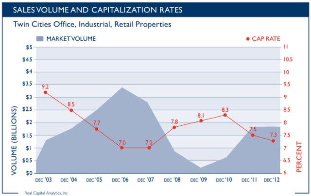 Sales-Volume-Cap-Rates-0113_700px