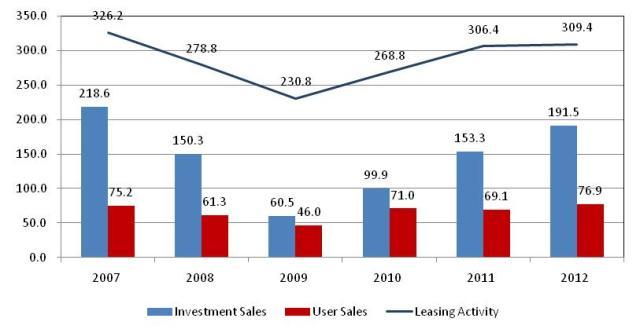 03.05.13 _ Industrial Market activity