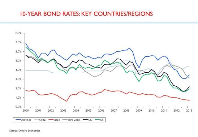 long-term-rates1