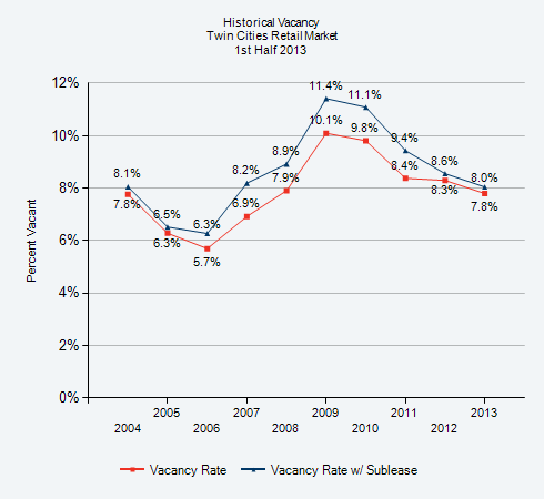 Retail Vacancy Decreases To Five Year Low Of 7 8 Cushman Wakefield Northmarq Compass Points