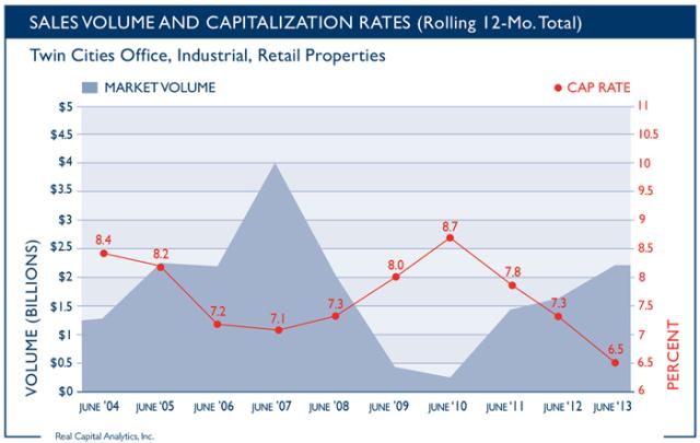 Sales-Volume-Cap-Rates-0713_700px