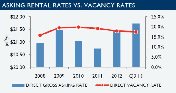 Office 2Q13 - rental rates