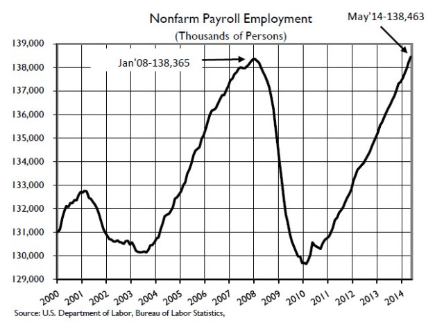 employment may 2014