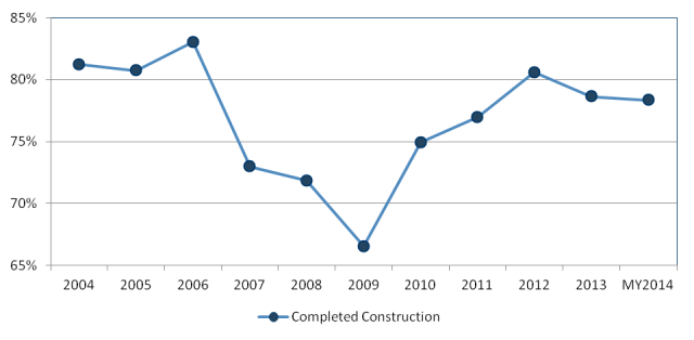 COMPLETED CONSTRUCTION - TOP 10 MARKETS AS A % OF THE TOTAL U.S. INDUSTRIAL MARKET
